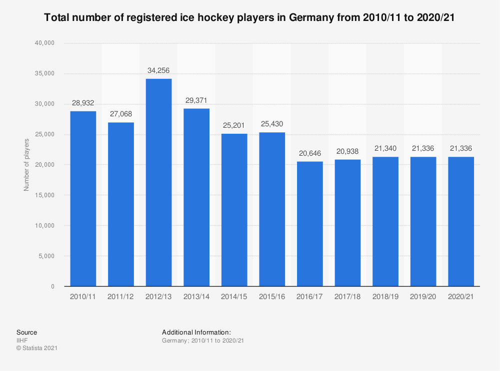Statistic: Total number of registered ice hockey players in Germany from 2010/11 to 2018/19 | Statista