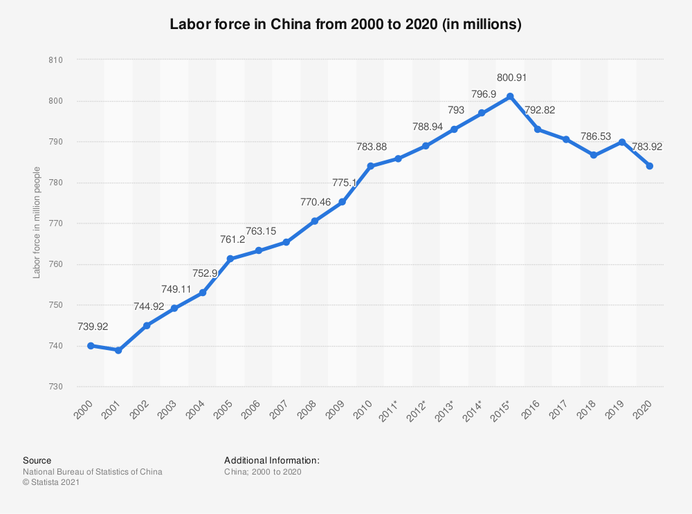 Statistic: Labor force in China from 2008 to 2018 (in millions) | Statista