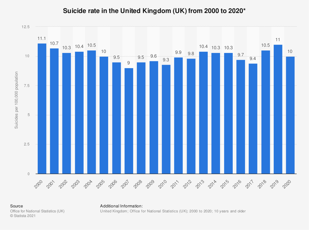 Statistic: Suicide rate in the United Kingdom (UK) from 2000 to 2018* | Statista