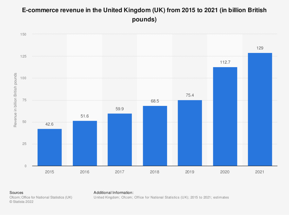 Statistic: E-commerce sales in the United Kingdom (UK) from 2014 to 2017 (in billion GBP) | Statista