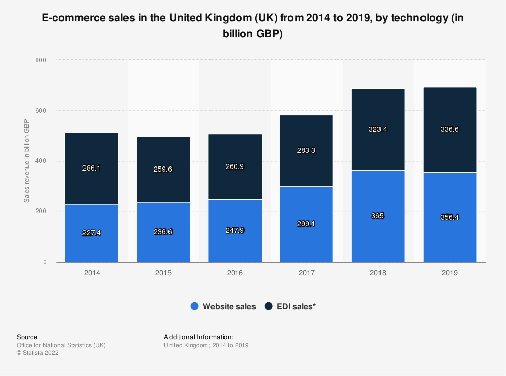 Statistic: E-commerce sales in the United Kingdom (UK) from 2014 to 2017, by technology (in billion GBP) | Statista