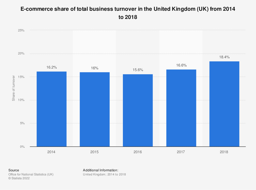 Statistic: E-commerce share of total business turnover in the United Kingdom (UK) from 2014 to 2017 | Statista