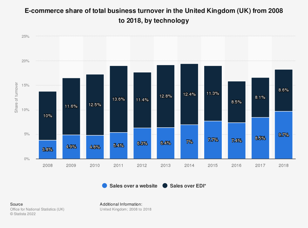 Statistic: E-commerce share of total business turnover in the United Kingdom (UK) from 2008 to 2018, by technology | Statista