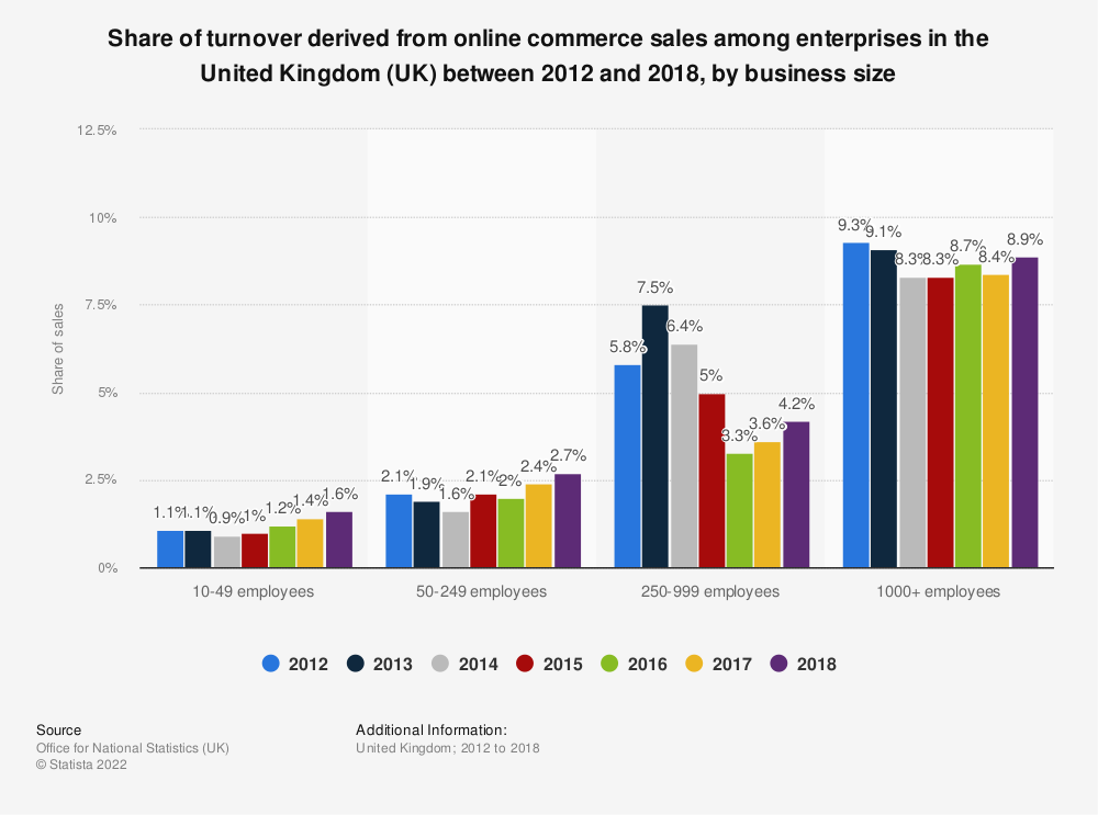 Statistic: Share of turnover derived from online commerce sales among enterprises in the United Kingdom (UK) between 2012 and 2017, by business size | Statista