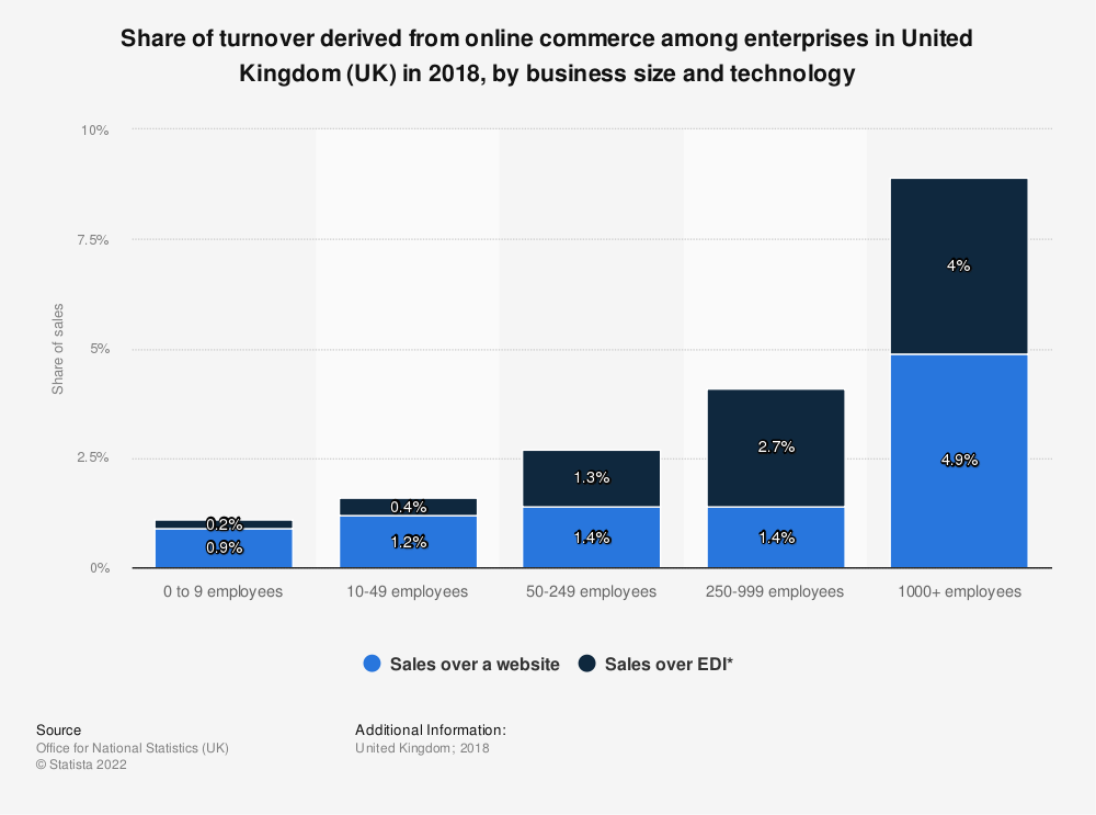 Statistic: Share of turnover derived from online commerce among enterprises in United Kingdom (UK) in 2018, by business size and technology | Statista