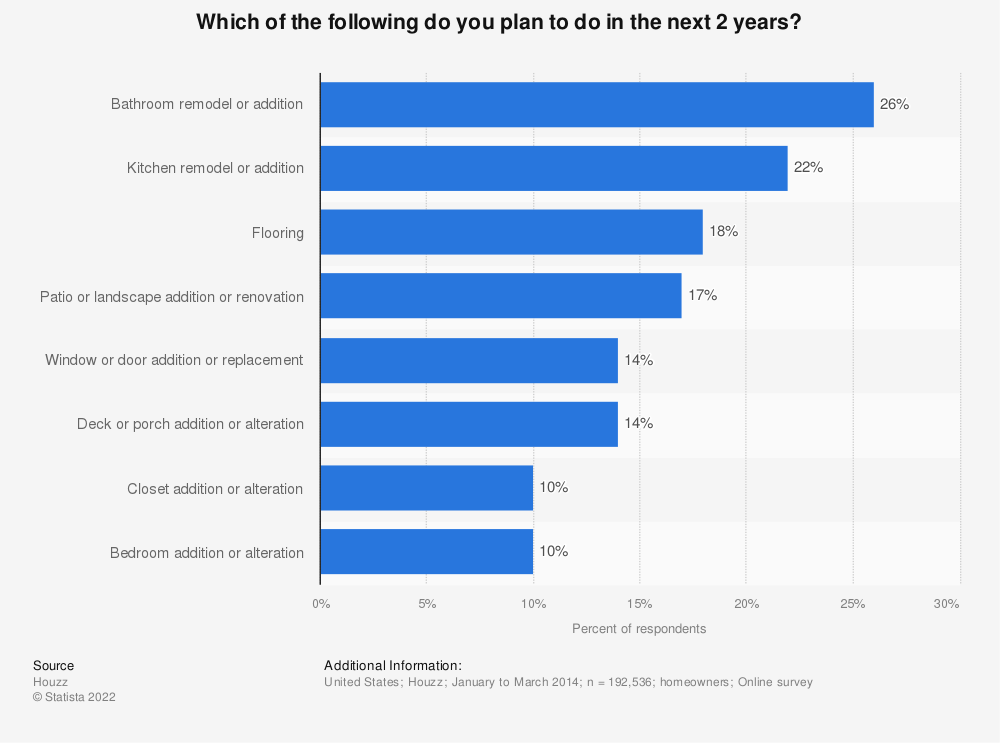 Statistic: Which of the following do you plan to do in the next 2 years? | Statista
