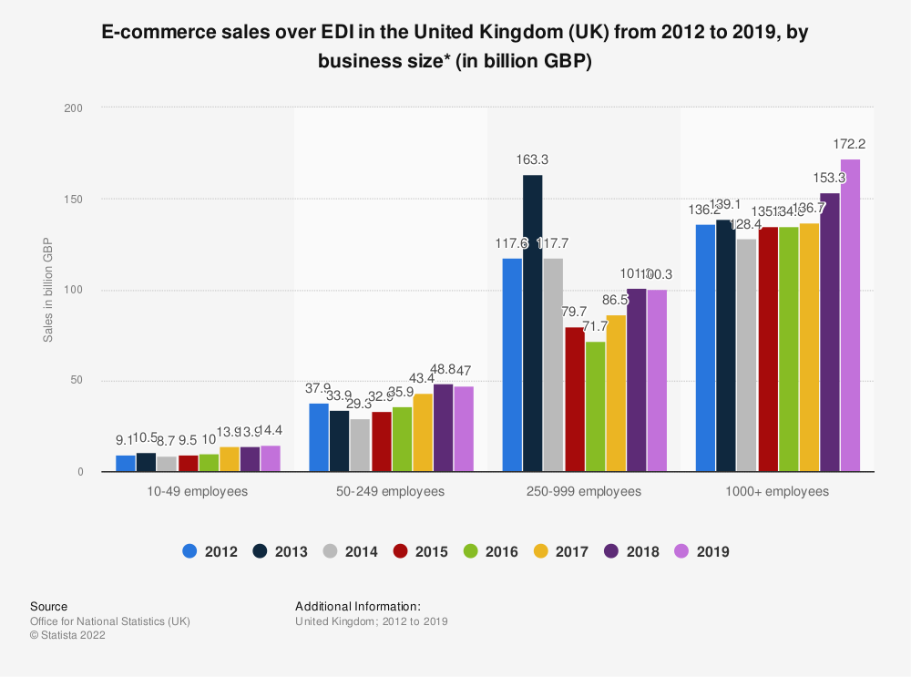 Statistic: E-commerce sales over EDI in the United Kingdom (UK) from 2012 to 2018, by business size* (in billion GBP) | Statista