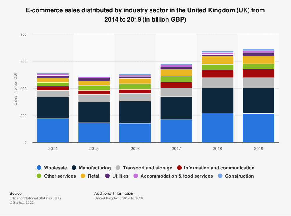Statistic: E-commerce sales distributed by industry sector in the United Kingdom (UK) from 2014 to 2018 (in billion GBP) | Statista