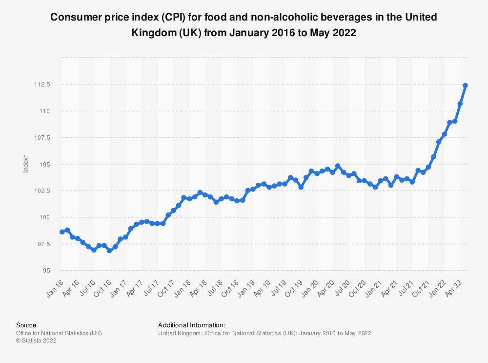 Statistic: Consumer price index (CPI) for food and non-alcoholic beverages in the United Kingdom (UK) from March 2015 to June 2019   Statista