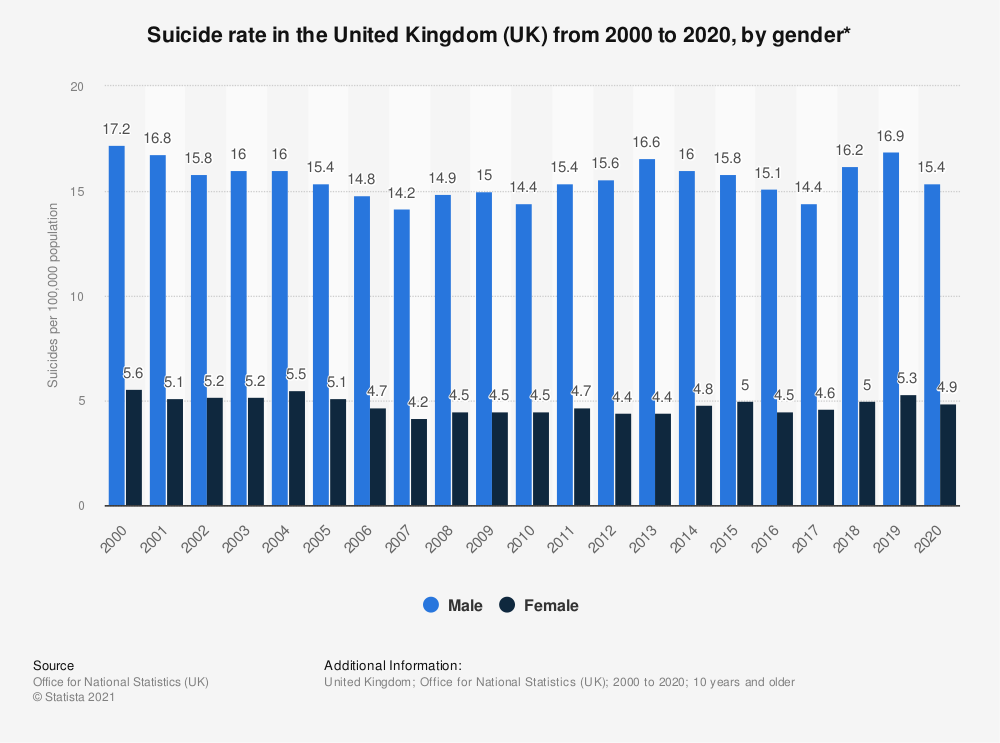 Statistic: Suicide rate in the United Kingdom (UK) from 2000 to 2018, by gender* | Statista