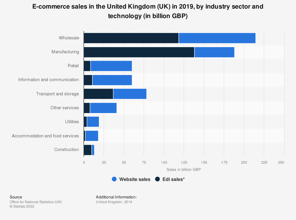 Statistic: E-commerce sales in the United Kingdom (UK) in 2018, by industry sector and technology (in billion GBP) | Statista