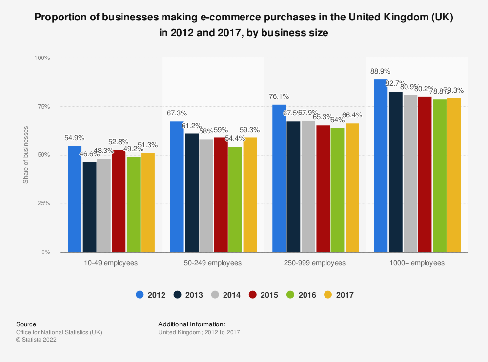Statistic: Proportion of businesses making e-commerce purchases in the United Kingdom (UK) in 2012 and 2017, by business size | Statista