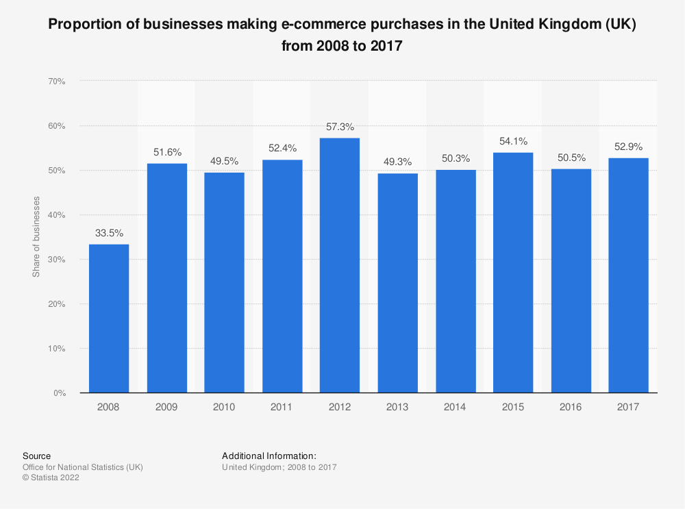 Statistic: Proportion of businesses making e-commerce purchases in the United Kingdom (UK) from 2008 to 2017 | Statista