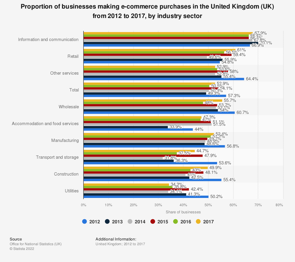 Statistic: Proportion of businesses making e-commerce purchases in the United Kingdom (UK) from 2012 to 2017, by industry sector | Statista