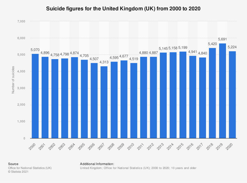 Statistic: Suicide figures for the United Kingdom (UK) from 2000 to 2018 | Statista
