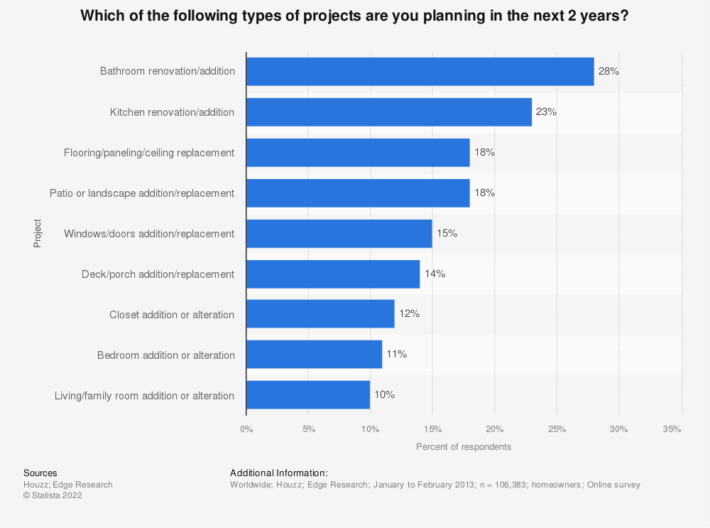 Statistic: Which of the following types of projects are you planning in the next 2 years? | Statista