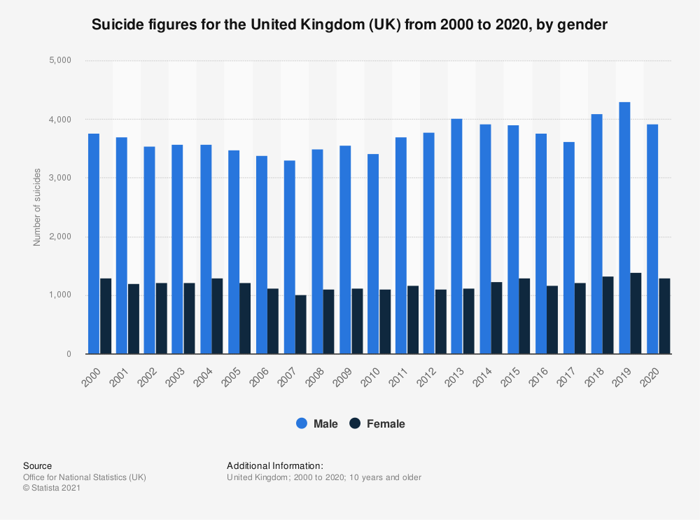 Statistic: Suicide figures for the United Kingdom (UK) from 2000 to 2017, by gender | Statista