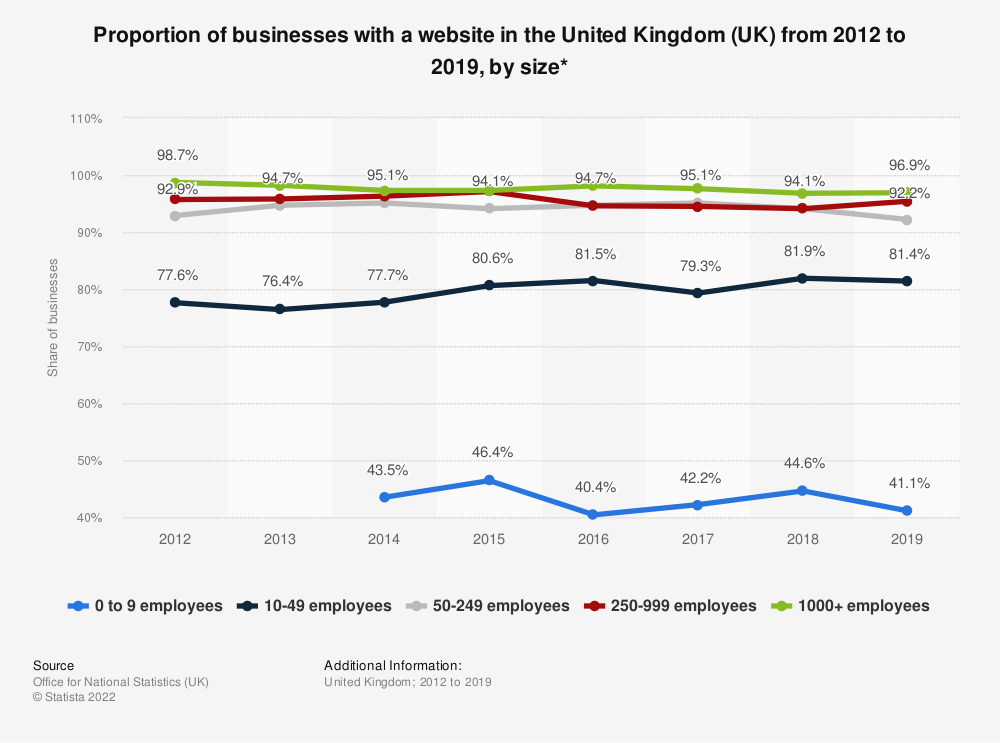 Statistic: Proportion of businesses with a website in the United Kingdom (UK) from 2012 to 2018, by size* | Statista