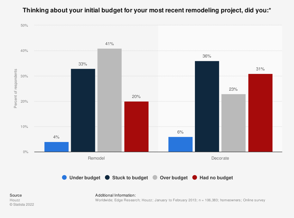 Statistic: Thinking about your initial budget for your most recent remodeling project, did you:* | Statista