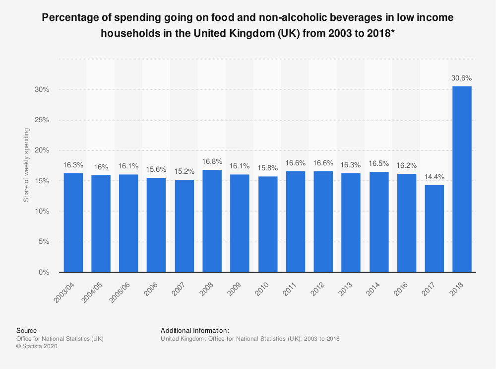 Statistic: Percentage of spending going on food and non-alcoholic beverages in low income households in the United Kingdom (UK) from 2003 to 2018* | Statista