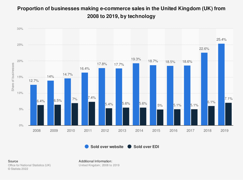 Statistic: Proportion of businesses making e-commerce sales in the United Kingdom (UK) from 2008 to 2018, by technology | Statista
