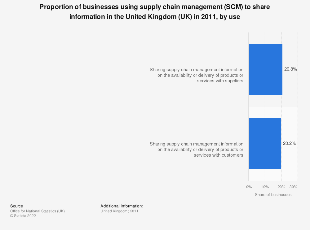 Statistic: Proportion of businesses using supply chain management (SCM) to share information in the United Kingdom (UK) in 2011, by use | Statista