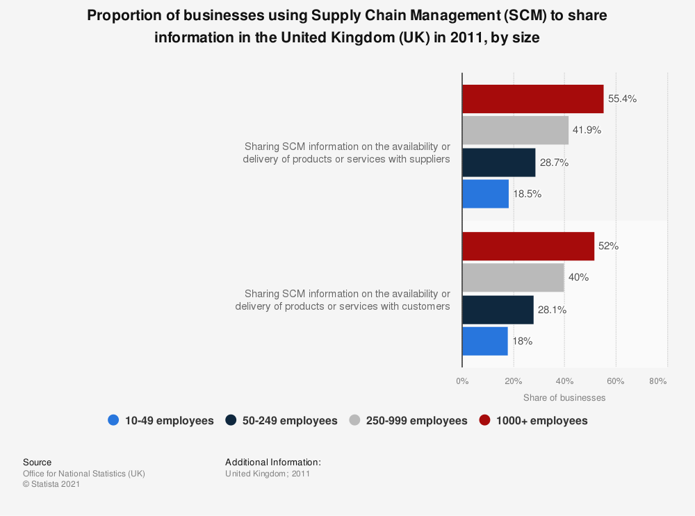 Statistic: Proportion of businesses using Supply Chain Management (SCM) to share information in the United Kingdom (UK) in 2011, by size | Statista