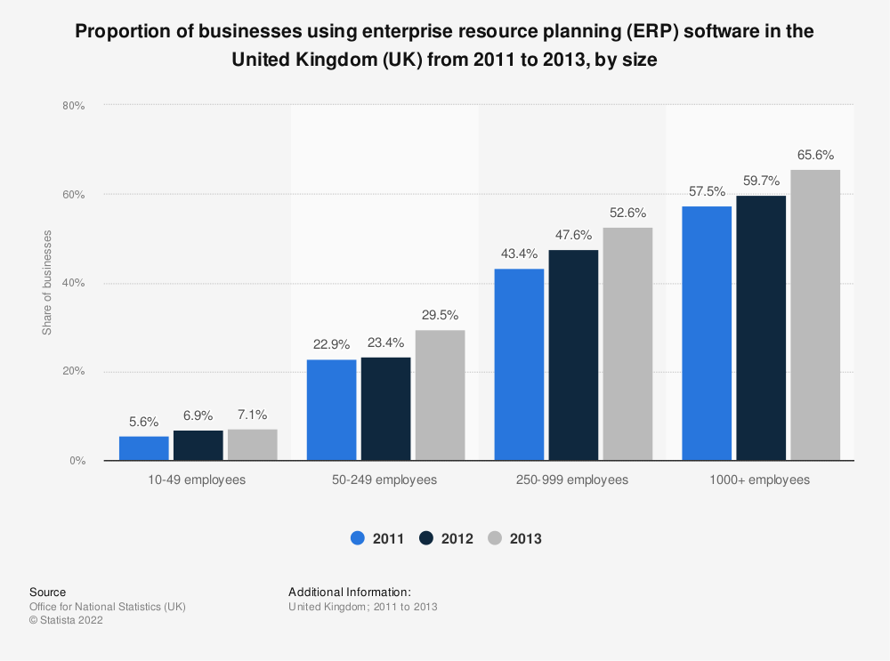 Statistic: Proportion of businesses using enterprise resource planning (ERP) software in the United Kingdom (UK) from 2011 to 2013, by size | Statista