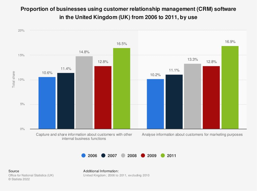 Statistic: Proportion of businesses using customer relationship management (CRM) software in the United Kingdom (UK) from 2006 to 2011, by use   Statista