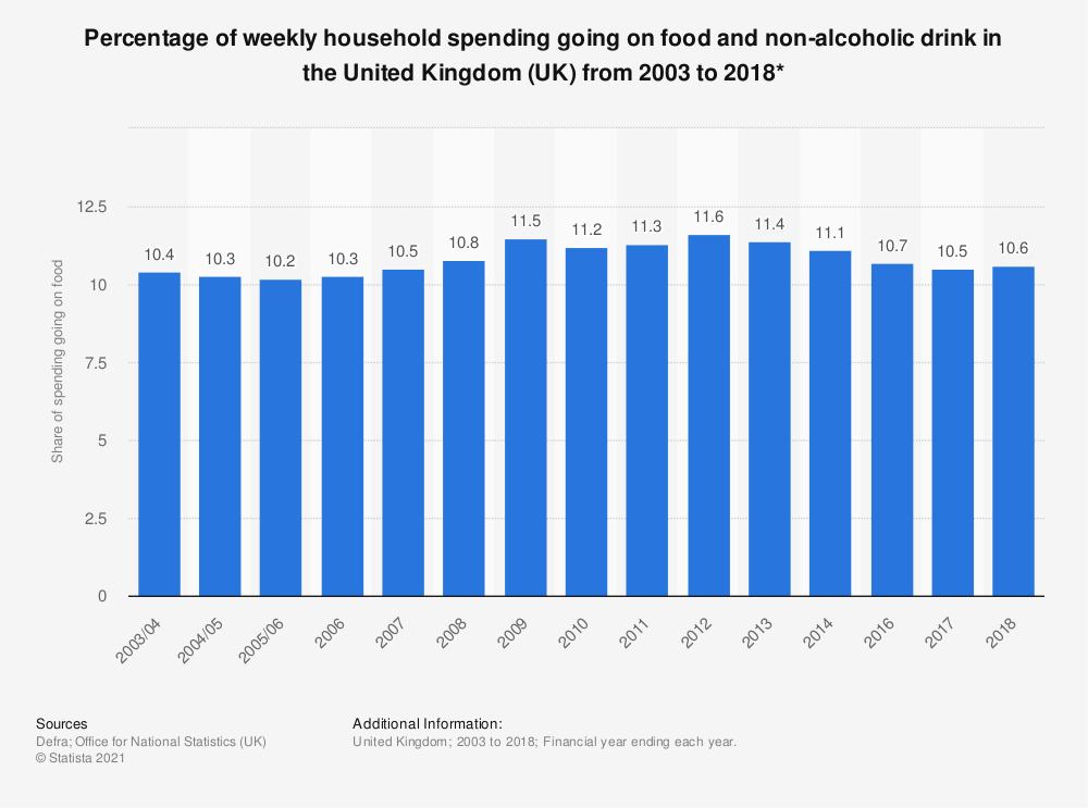 Statistic: Percentage of weekly household spending going on food and non-alcoholic drink in the United Kingdom (UK) from 2003 to 2018* | Statista