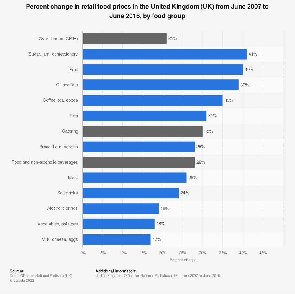 Statistic: Percent change in retail food prices in the United Kingdom (UK) from June 2007 to June 2016, by food group | Statista