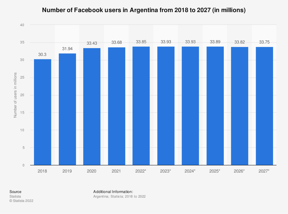 Statistic: Number of Facebook users in Argentina from 2015 to 2022 (in millions) | Statista