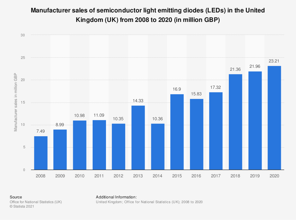 Statistic: Manufacturer sales of semiconductor light emitting diodes (LEDs) in the United Kingdom (UK) from 2008 to 2018 (in million GBP) | Statista