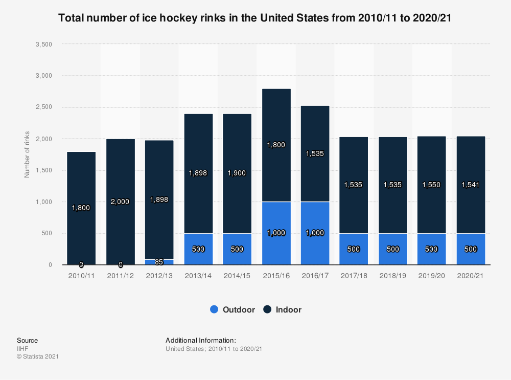 Statistic: Total number of ice hockey rinks in the United States from 2010/11 to 2018/19 | Statista