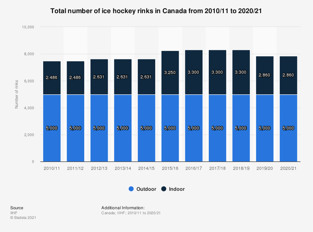 Statistic: Total number of ice hockey rinks in Canada from 2010/11 to 2018/19 | Statista