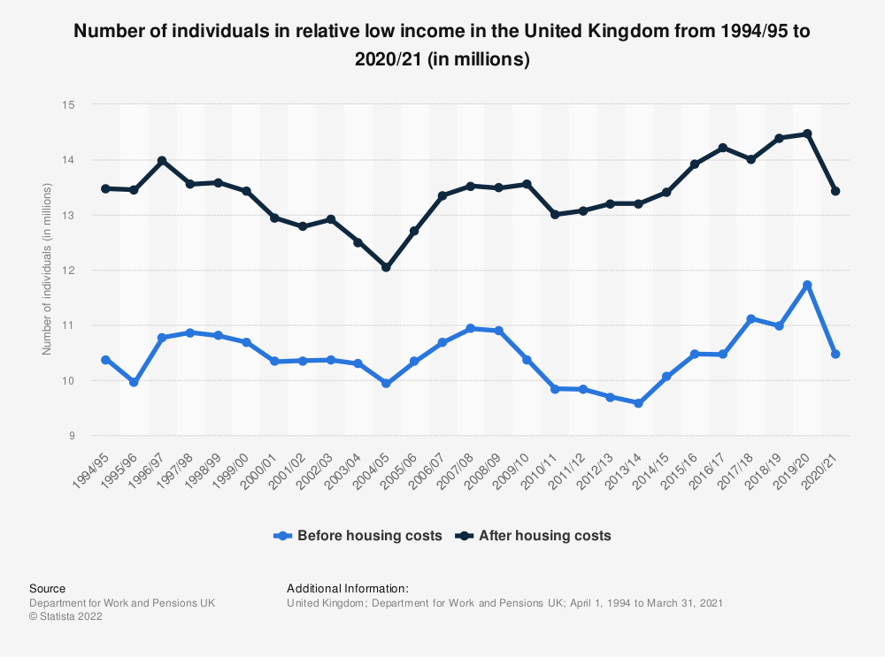 Statistic: Number of individuals in relative low income in the United Kingdom from 1994/95 to 2019/20 (in millions) | Statista
