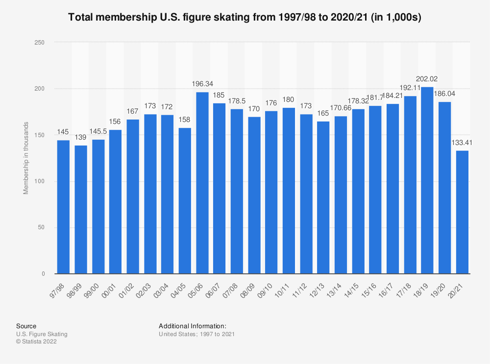 Statistic: Total membership U.S. figure skating from 1997/98 to 2017/18 (in 1,000s) | Statista