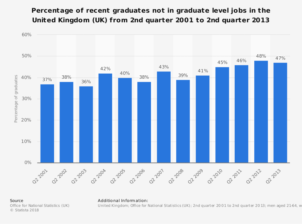 Statistic: Percentage of recent graduates not in graduate level jobs in the United Kingdom (UK) from 2nd quarter 2001 to 2nd quarter 2013 | Statista