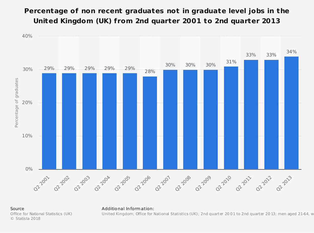 Statistic: Percentage of non recent graduates not in graduate level jobs in the United Kingdom (UK) from 2nd quarter 2001 to 2nd quarter 2013 | Statista