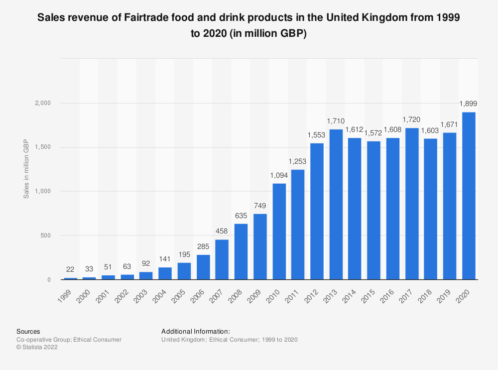 Statistic: Sales revenue of Fairtrade food and drink products in the United Kingdom from 1999 to 2016 (in million GBP) | Statista