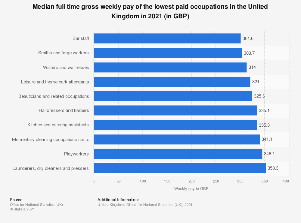 Statistic: Median full time gross weekly pay of the lowest paid occupations in the United Kingdom (UK) as of April 2019 (in GBP) | Statista