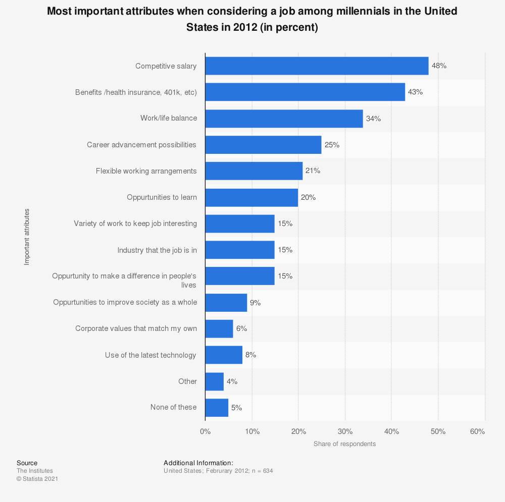 Statistic: Most important attributes when considering a job among millennials in the United States in 2012 (in percent)   Statista