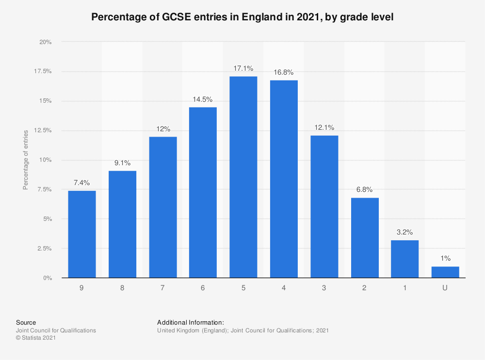 Statistic: Percentage of GCSE entries in England in 2020, by grade level | Statista