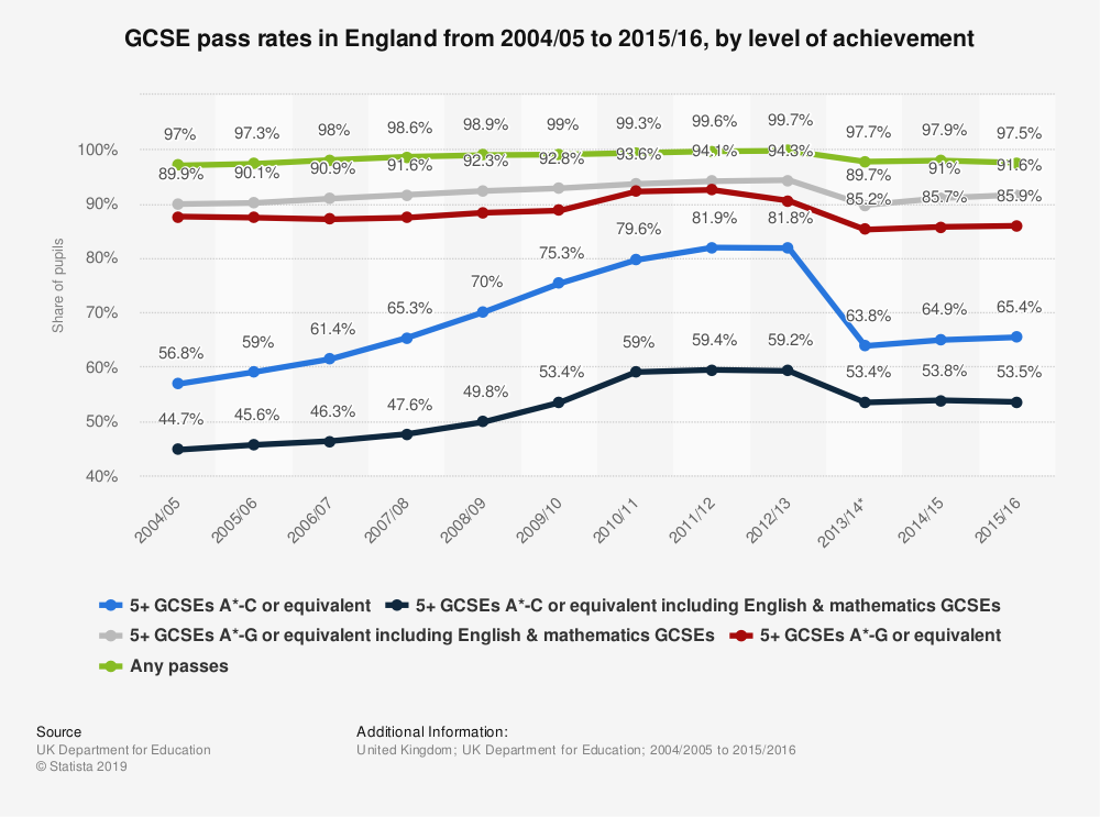 Statistic: GCSE pass rates in England from 2004/05 to 2015/16, by level of achievement | Statista