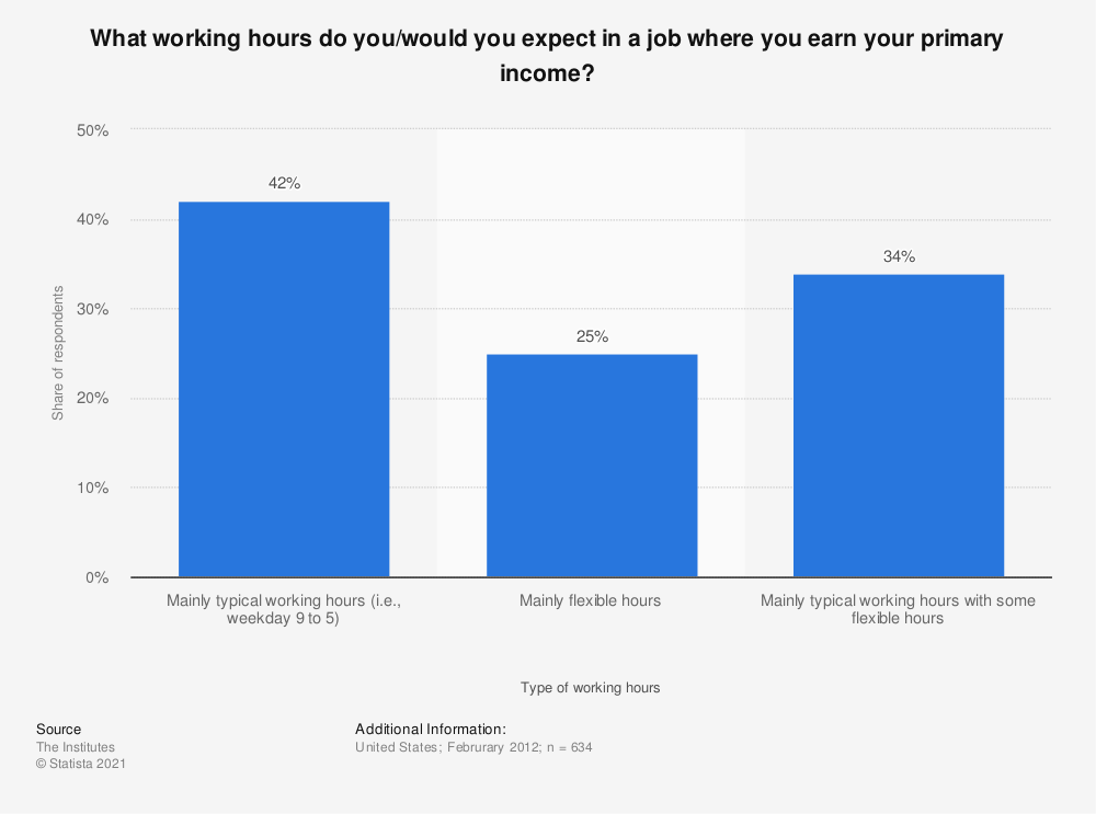 Statistic: What working hours do you/would you expect in a job where you earn your primary income? | Statista