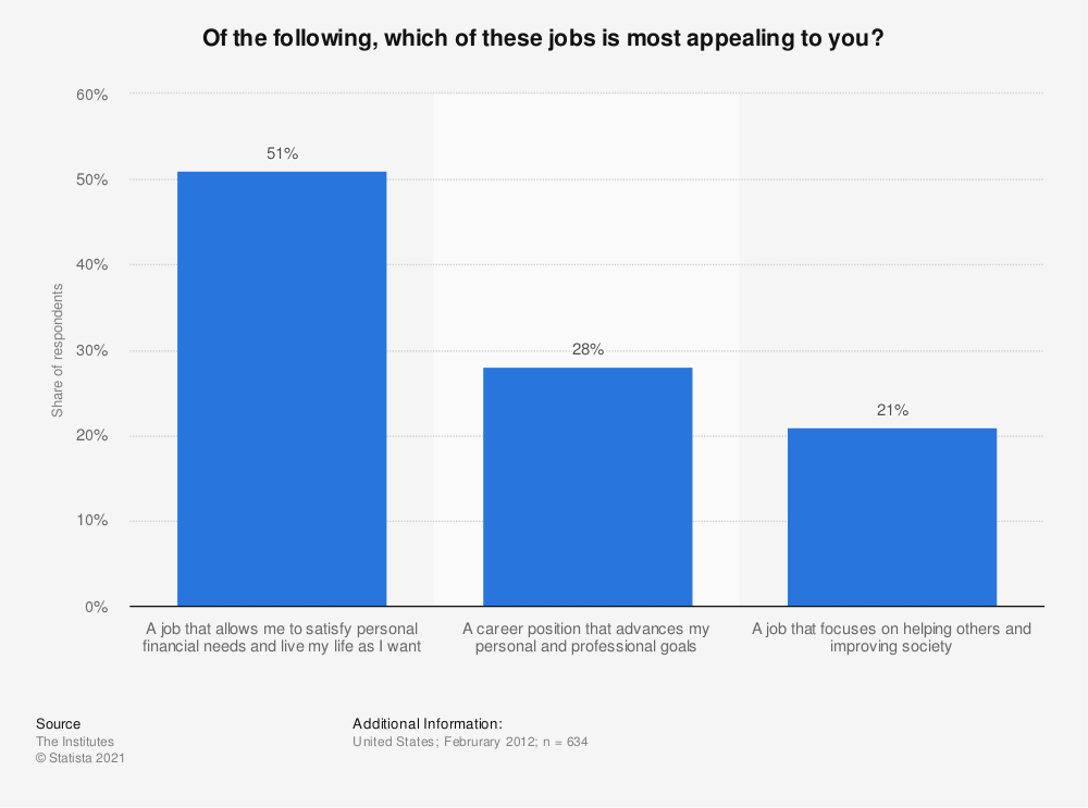 Statistic: Of the following, which of these jobs is most appealing to you? | Statista