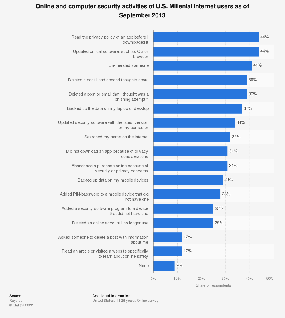 Statistic: Online and computer security activities of U.S. Millenial internet users as of September 2013 | Statista