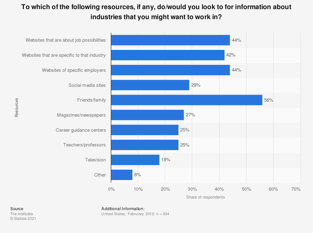 Statistic: To which of the following resources, if any, do/would you look to for information about industries that you might want to work in? | Statista
