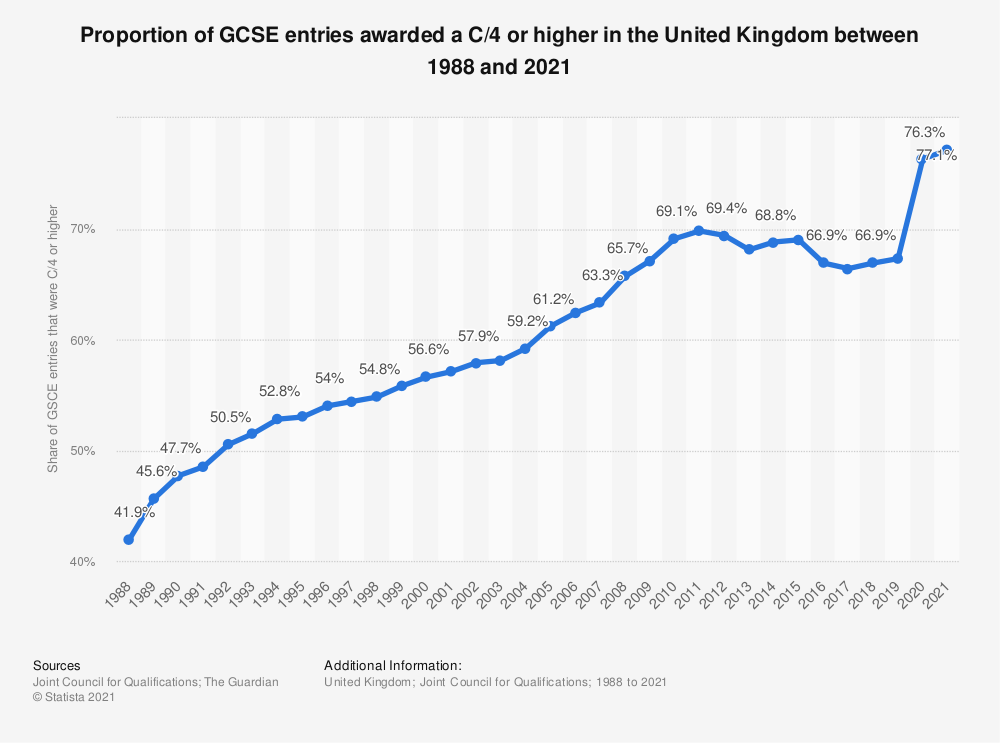 Statistic: Proportion of GCSE entries awarded a C/4 or higher in the United Kingdom between 1988 and 2019 | Statista