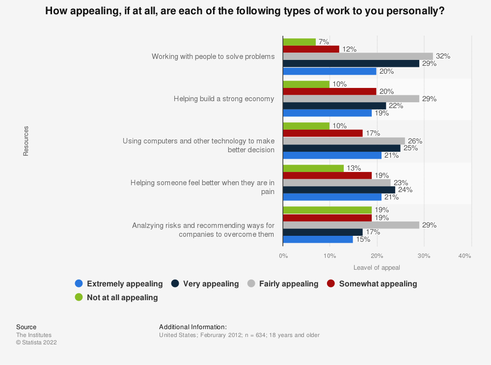 Statistic: How appealing, if at all, are each of the following types of work to you personally? | Statista